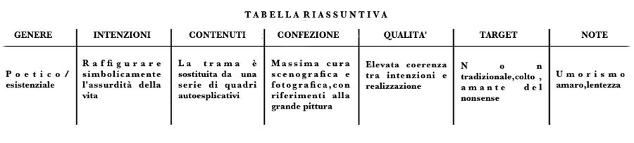 tabella Piccione